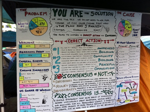 3 points about Direct Action & Consensus - You are the solution!