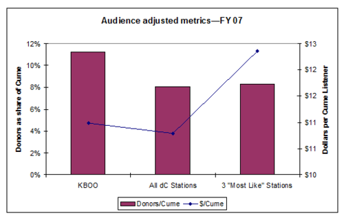 Audience Adjusted metrics - FY07 - chart