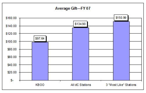 Average Gift - FY 07 - chart