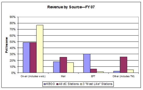 Revenue by Source - FY07 - chart