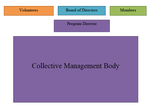 KBOO Organizational Chart